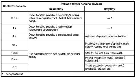 Příklady radiometrického věku